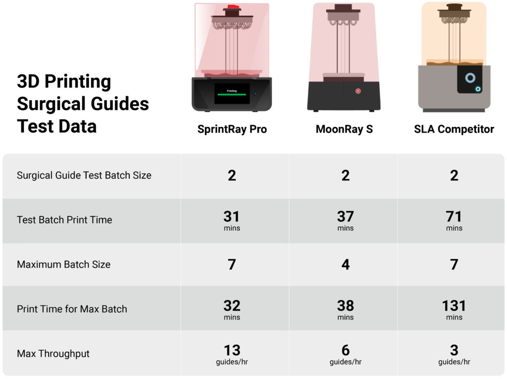 matrix of 3d printer results when printing surgical guides