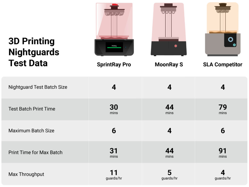 competitive matrix of 3D printers for nightguard production