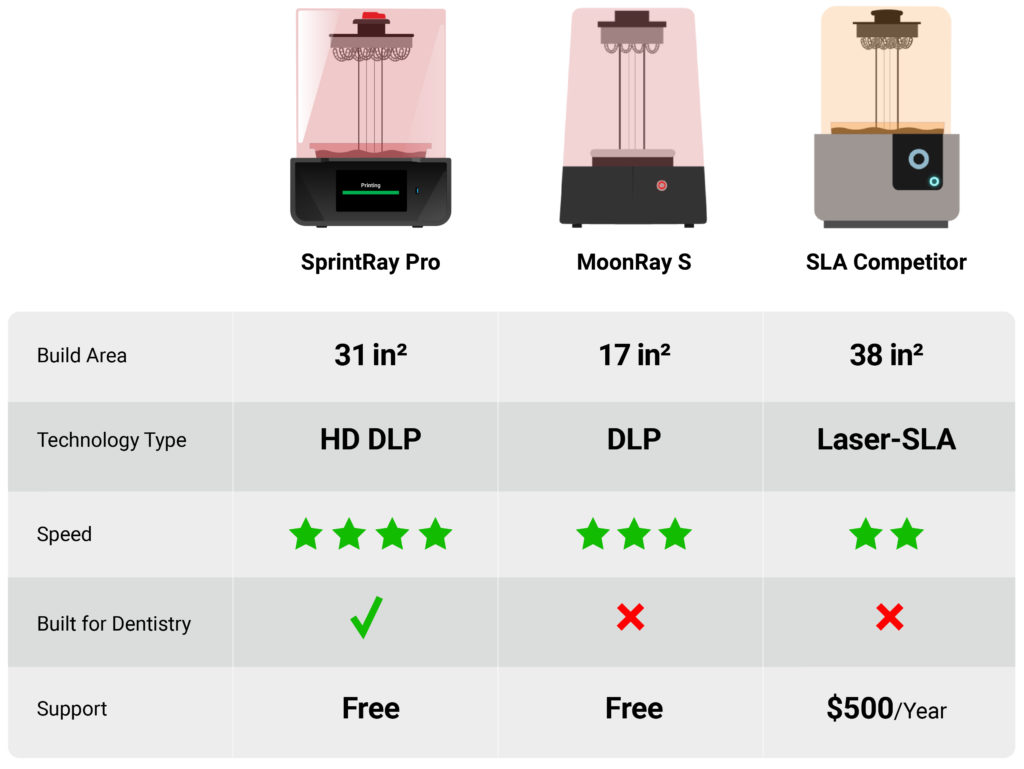 3D printer competitive matrix